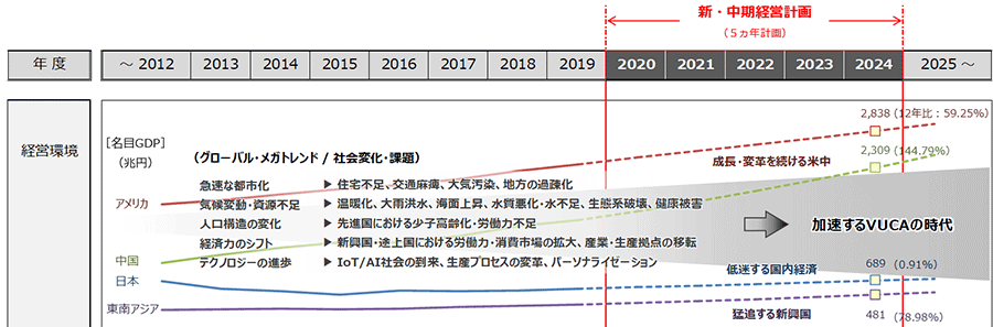Resilientな企業への変革(中期経営計画2024) | 中期経営計画 | 戸田建設